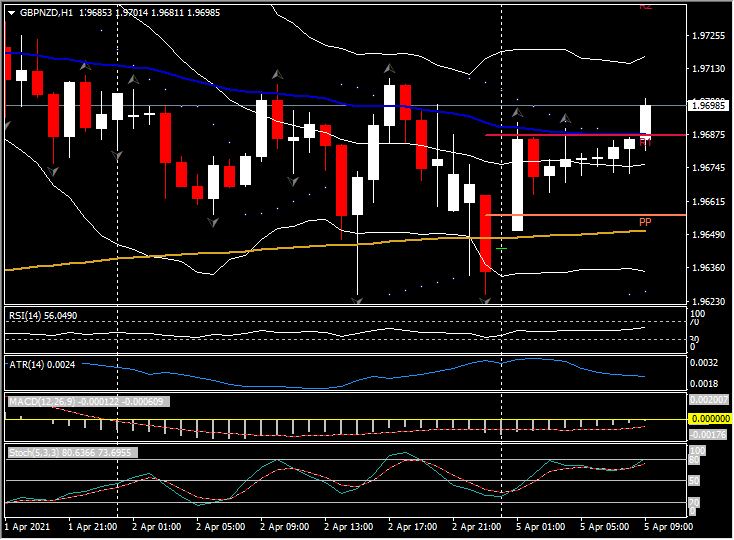 Market Update – April 5 – Thin volumes but US markets open later