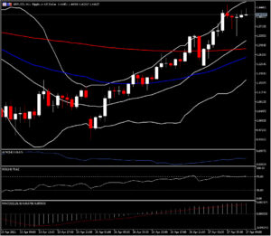 Market Update – April 27 – Caution ahead of FED