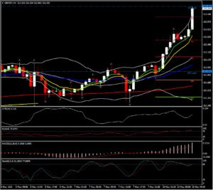 May 10 – GBP skyrockets, USD down, Crypto and Metals in the spotlight