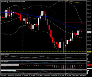 Market Update – June 14 – USD & Equities hold onto gains